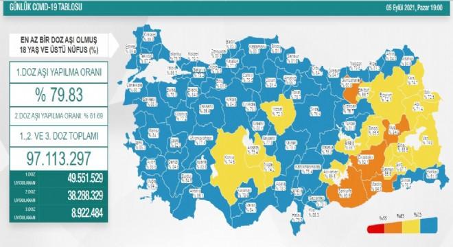 Erzurum aşı oranı yüzde 72.1'e yükseldi