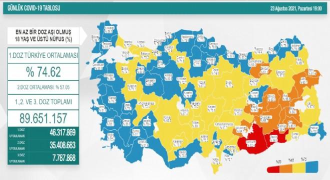 Erzurum aşı oranında 8'inci sırada