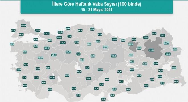 Erzurum covid vaka sayısında 2'inci sırada!!!