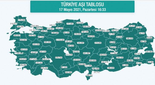 Erzurum'da 188 bin 308 kişi aşı oldu