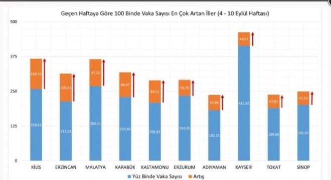 Erzurum'da son 4 ayın en yüksek vaka sayısı görüldü