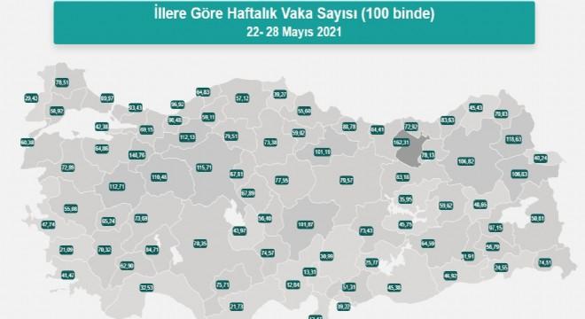 Erzurum vaka sayısı oranında 9'uncu sırada !