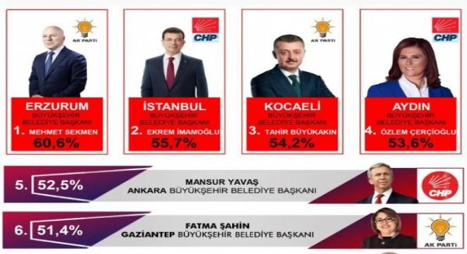Sekmen Türkiye'nin en başarılı Belediye Başkanı